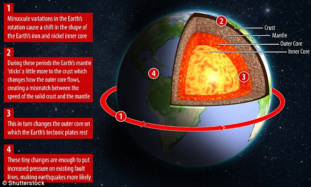 Trái đất quay chậm lại, 1 tỷ dân có thể gặp nguy hiểm ngay năm tới